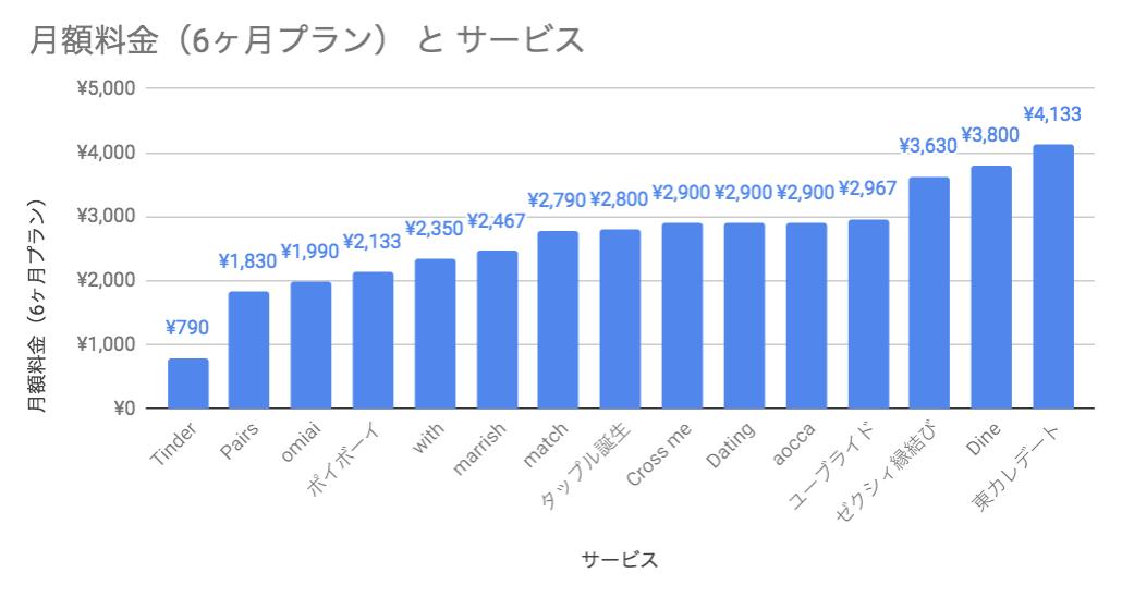 マッチングアプリ6ヶ月分の料金比較