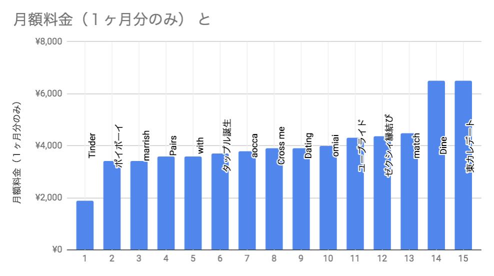 マッチングアプリ1ヶ月分の料金比較