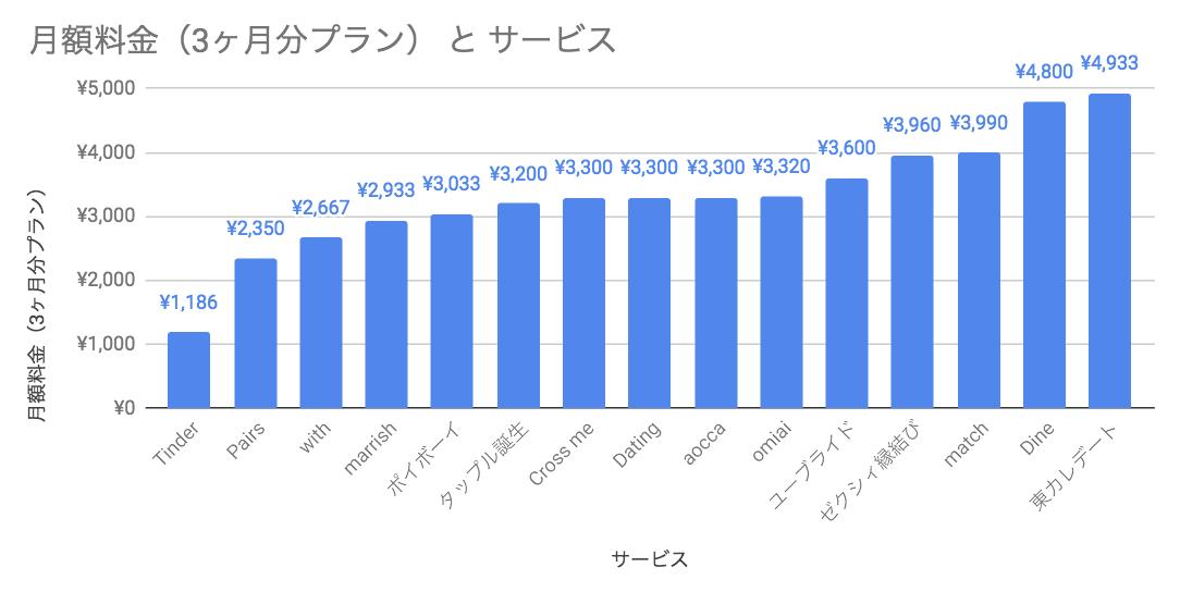 マッチングアプリ3ヶ月分の料金比較